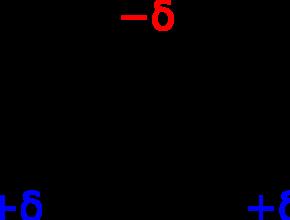 H2O polar or nonpolar