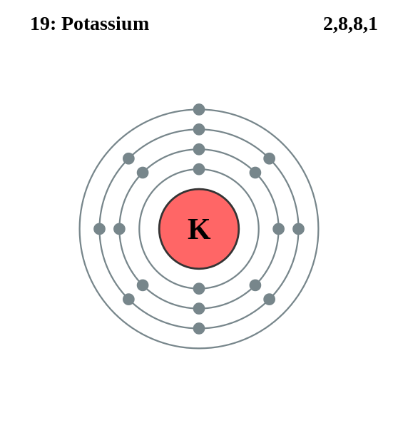 Potassium electrical conductivity