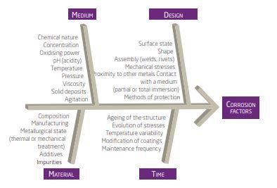 Factors of Corrosion