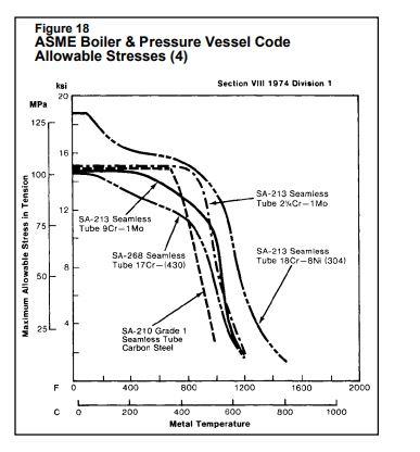 pressure corrosion graph