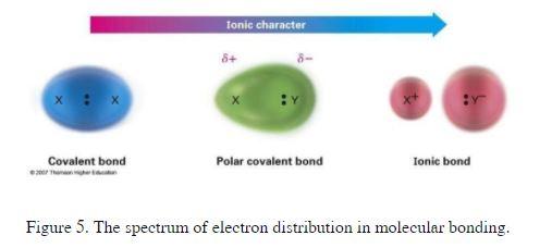 Is Ch4 Polar Or Nonpolar