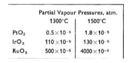 partial pressure on platinum