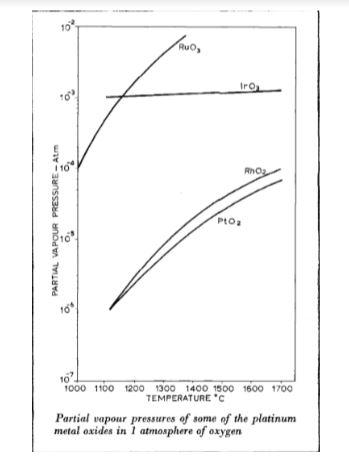 pressure and platinum oxide