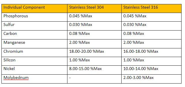Stainless steel 304 and 316