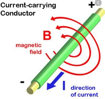 magnetism induced