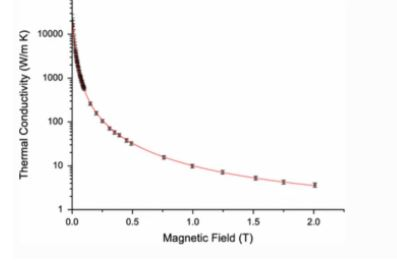 tungsten magnetic and thermal conductivity