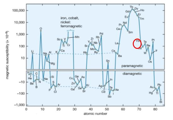 tungsten magnetic susceptibility