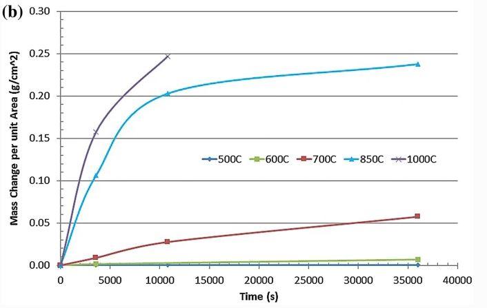 tungsten mass change per unit area with temperature