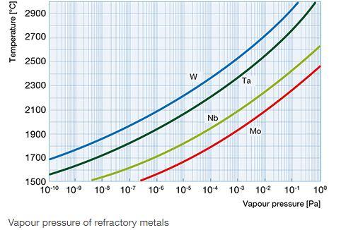 tungsten vapor pressure