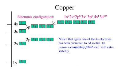 Copper electronic configuration