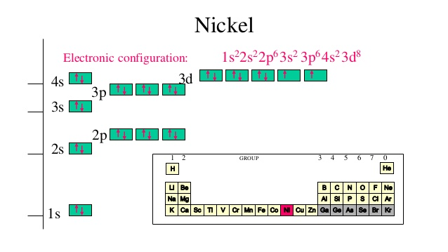 Nickel electronic configuration