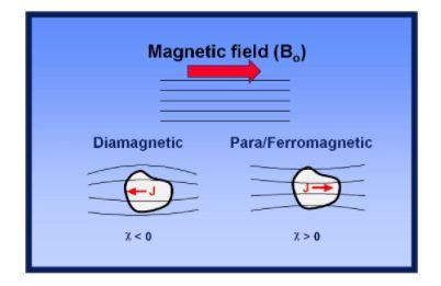 aluminum magnetic field