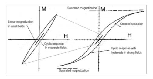 hematite hysterysis