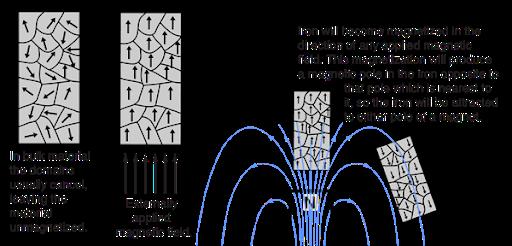 iron ferromagnetism