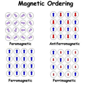 magnetic spin ordering