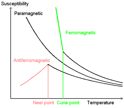 magnetic susceptibility graphs
