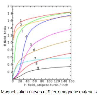 magnetisation curves