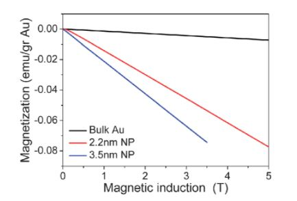 magnetization and magnetic field