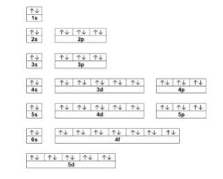 mercury electronic configuration