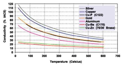 silver conductivity