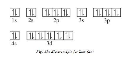 zinc electronic configuration