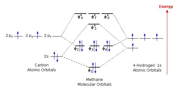 MO diagram of CH4