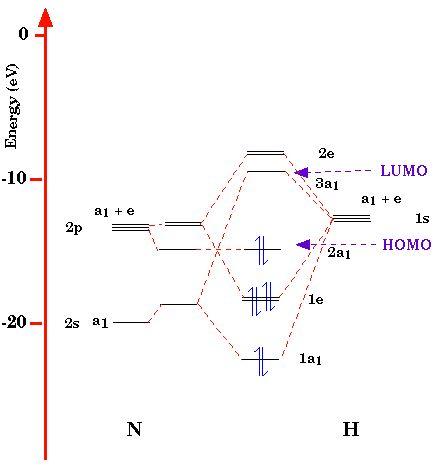 MO diagram of NH3