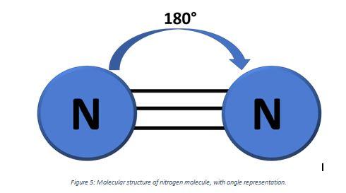 N2 geometrical structure