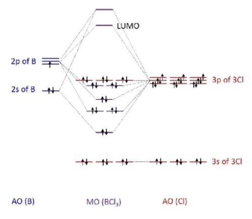 BCl3 MO diagram