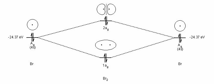 Br2 MO Diagram