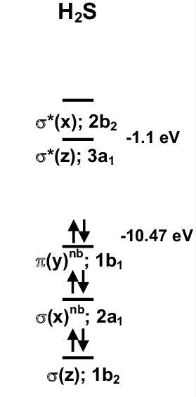 H2S MO Diagram