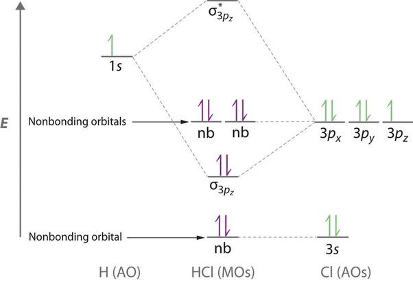 HCl MO diagram