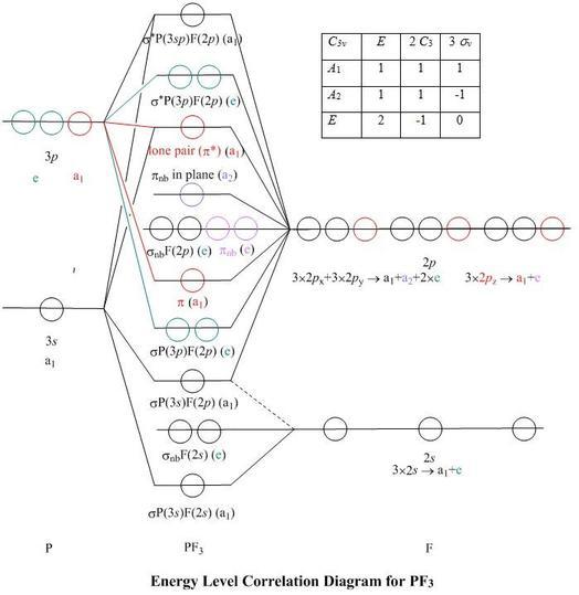 pf3 MO diagram