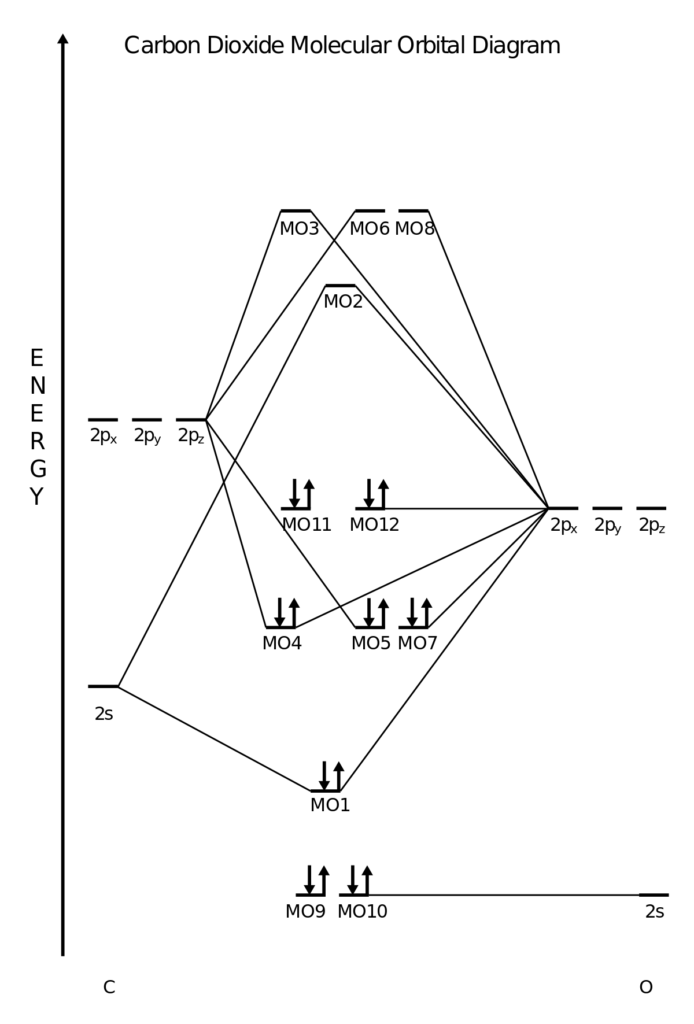 CO2 MO Diagram