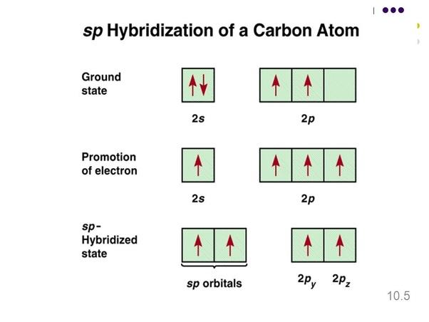 CS2 Hybridization