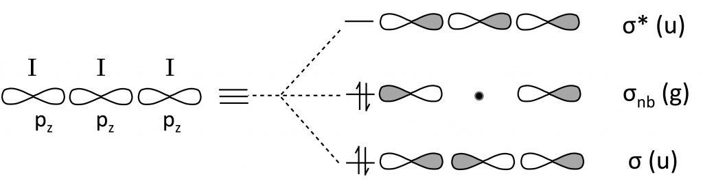 I3 MO Diagram