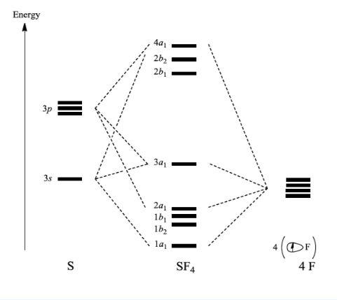 SF4 MO Diagram