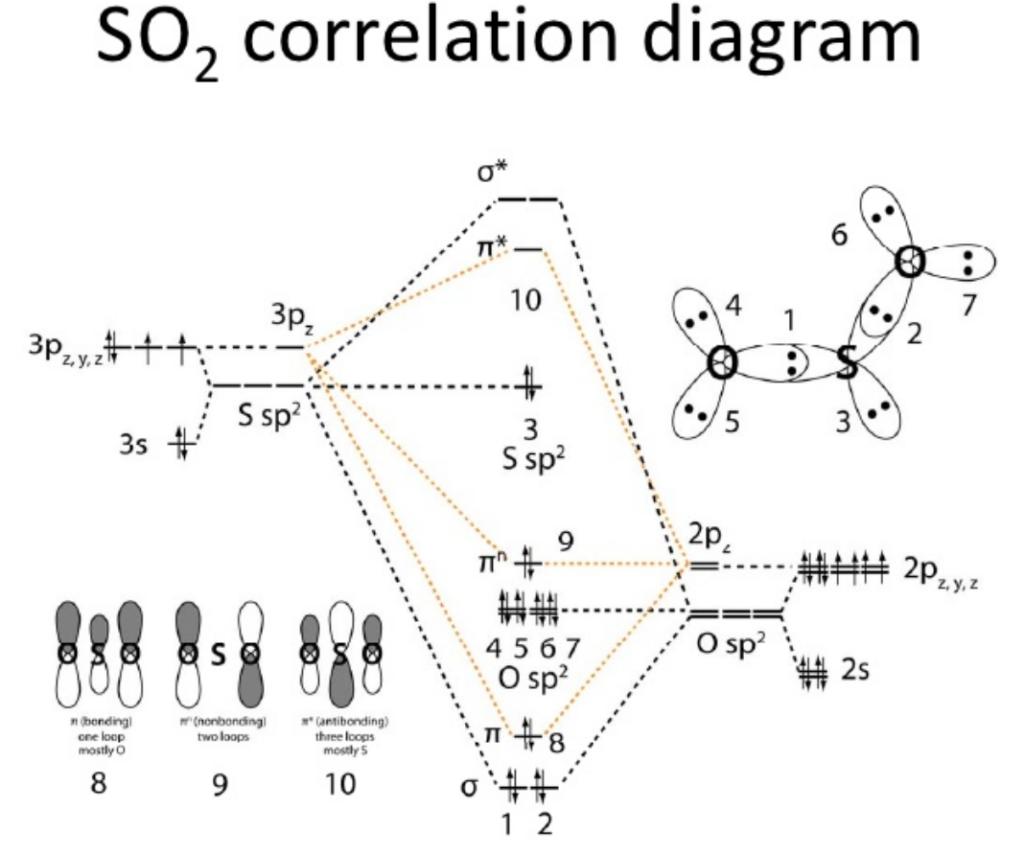 SO2 MO Diagram