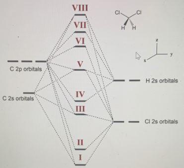 CH2Cl2 MO Diagram