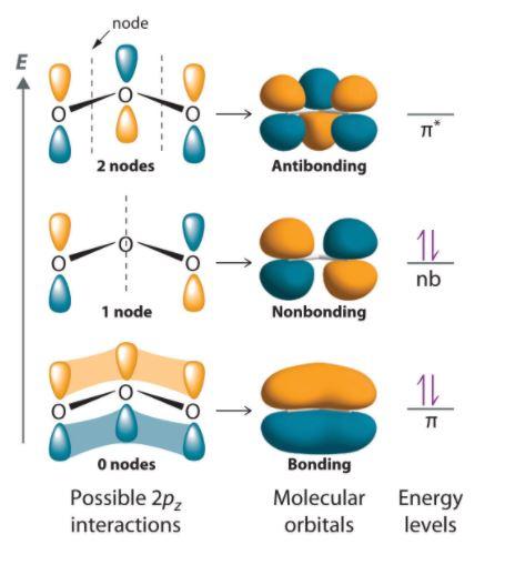 CO32- MO Diagram