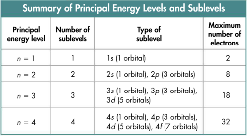 Sublevel energy levels