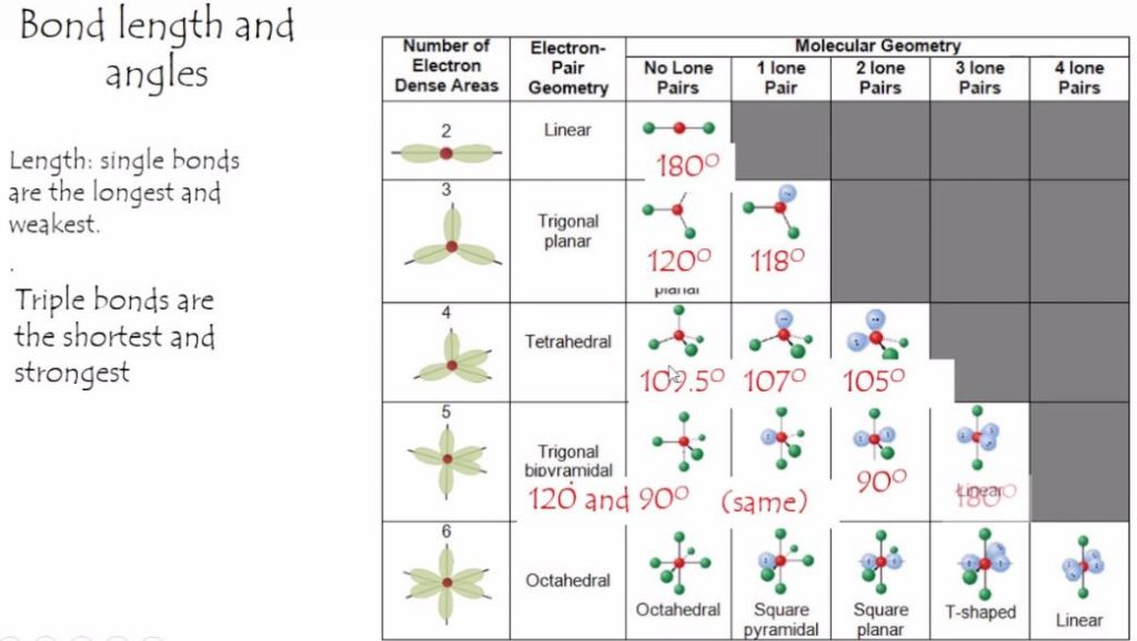 VSEPR chart-3