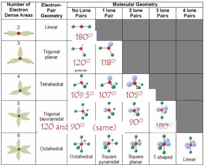 VSEPR chart