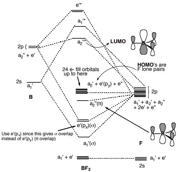 BF3 MO Diagram