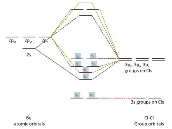 BeCl2 MO Diagram