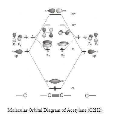 C2H2 MO Diagram