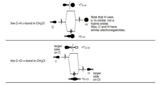 CH3Cl MO Diagram
