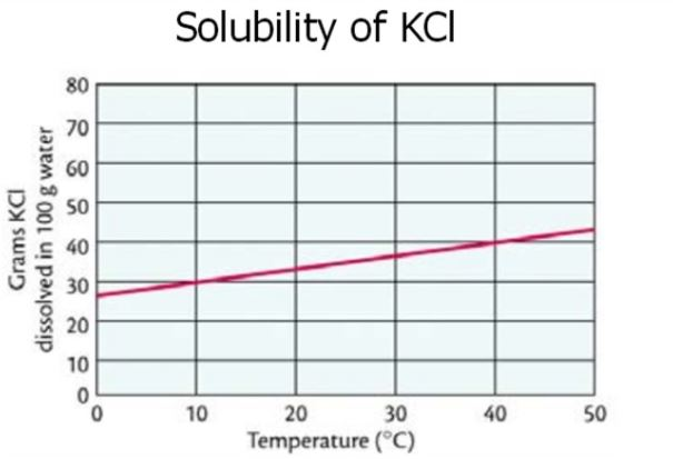 KCl solubility