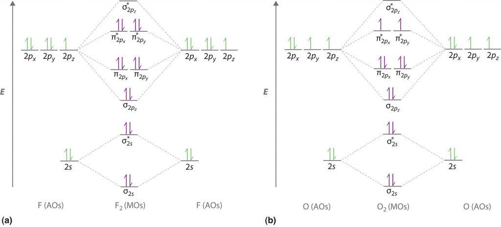 O2 and F2 MO Diagram