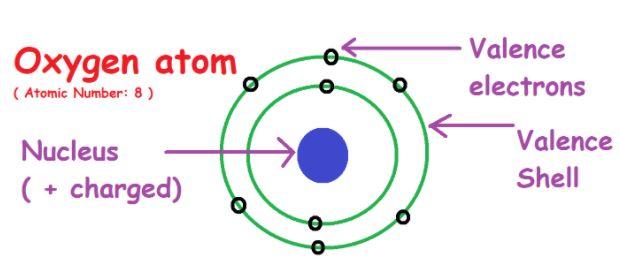 Oxygen atom valence electrons